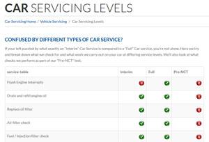 Interim Service - Coby Auto Service Levels Chart